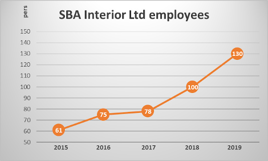 Graph of SBA's employees