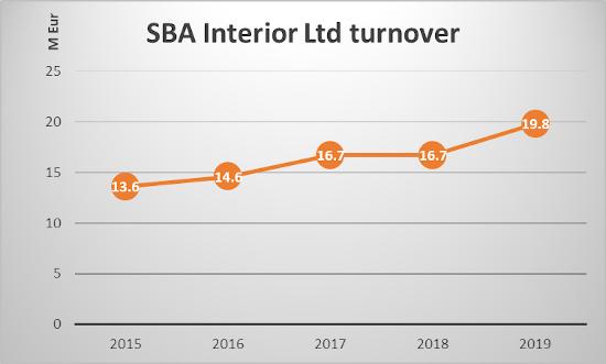 Graph of SBA's turnover